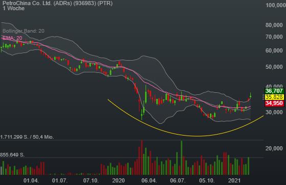 Ölpreis mit erfolgreicher mittelfristiger Trendwende - PetroChina mit Nachholpotenzial