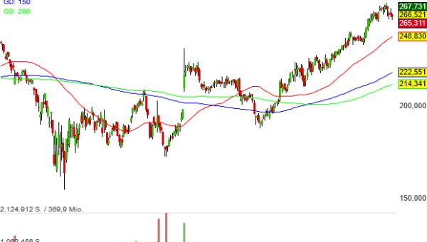 Waters Corp-Aktie klopft als Ranglisten-Zweiter an das Tor zum Trendfolger-Musterdepot