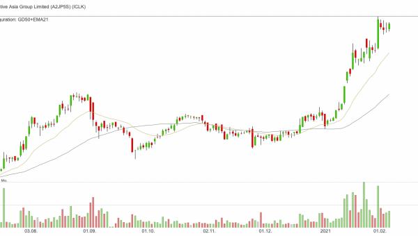 iClick Interactive Asia Group - Diese Aktie hat sich in vier Wochen verdoppelt!
