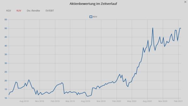 Bubble-Stocks an der Nasdaq: Ist die hohe Bewertung gerechtfertigt?