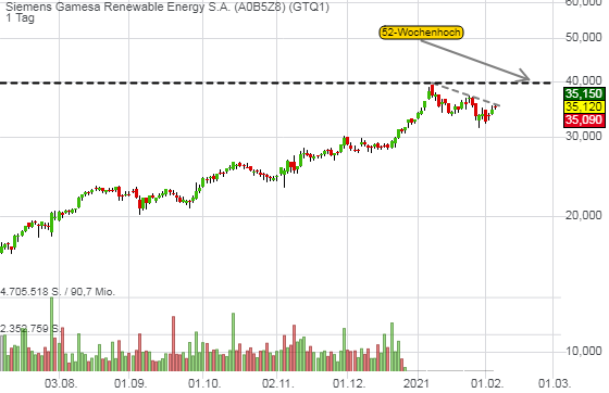 Windenergieanlagenbauer profitiert von Ökostromwende - Siemens Gamesa nimmt Trendfortsetzung ins Visier!