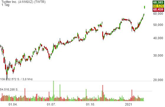 Kurznachrichtendienst Twitter (TWTR) wird immer populärer. Die Aktie zieht mit +15 % auf neuen Jahreshoch!