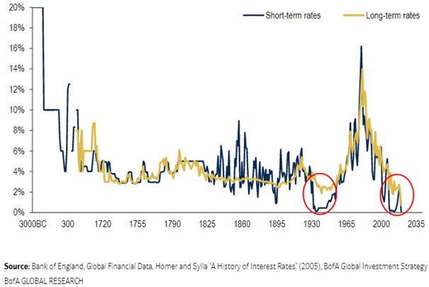 Steigende Anleiherenditen: Was das für (Dividendenaktien-)Investoren bedeutet