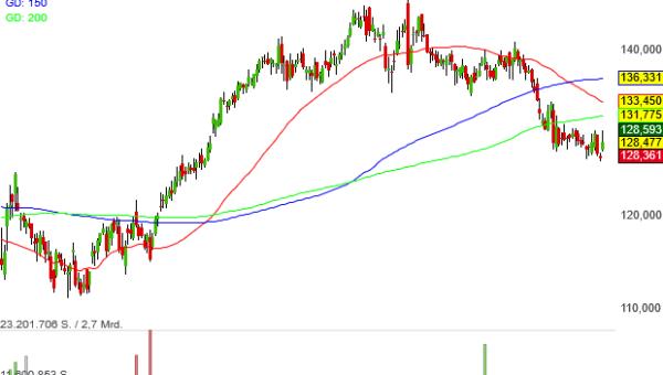 US-Dividendenaktien Musterdepot-Aufsteiger Procter & Gamble ist ein mustergültiger Dividendenerhöher