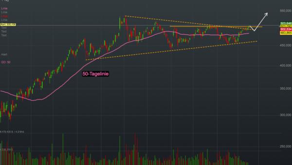 Chartanalyse Adobe: Das sieht bullisch aus - die Aktie startet den Chart-Breakout!