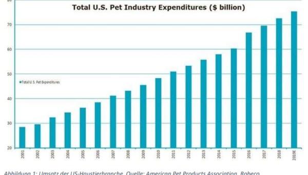 Die Haustierbranche – ein unterschätzter Wachstumsmarkt - das sind die Top-4-Aktien!