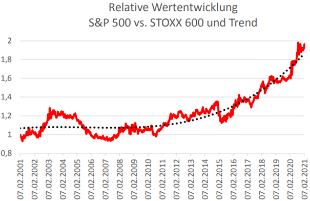 Neues Goldilocks-Szenario: Warum im Vergleich mit Europa (schon wieder) alles für US-Aktien und Wachstumswerte spricht