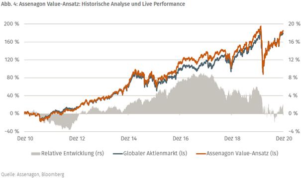 Top Research: Wie Value-Investoren trotz aller Herausforderungen für diesen Anlagestil Geld verdienen können