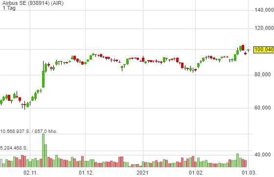 Startet die nächste Stufe der Reopening Stocks-Rallye? Airbus sieht bullisch aus!