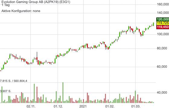 Evolution Gaming nach Goldman Sachs-Hochstufung im Blick!