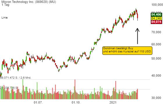 Micron (MU) Rücksetzer is a Buy: Goldman erhöht das Kursziel auf 118 USD!