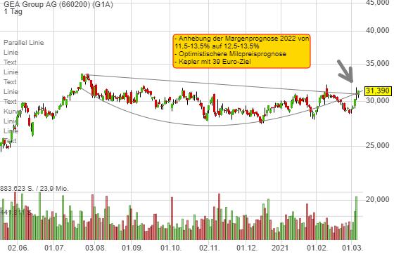 GEA Group: Einer der wenigen konstruktiven Charts - das hat drei Gründe!
