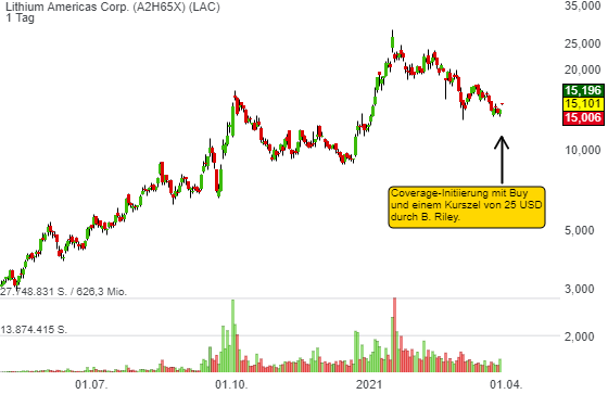 Wird die Coverage-Initiierung mit Buy und einem Kurspotenzial von 79 % Lithium Americas (LAC) in die Erholungsbewegung versetzen?