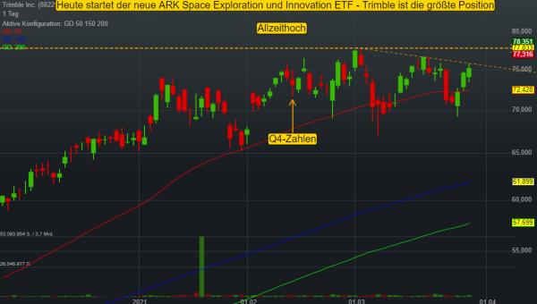 Breakout-Watchlist: Trimble profitiert heute von der Aufnahme in den neuen Space-ETF von ARK Invest!