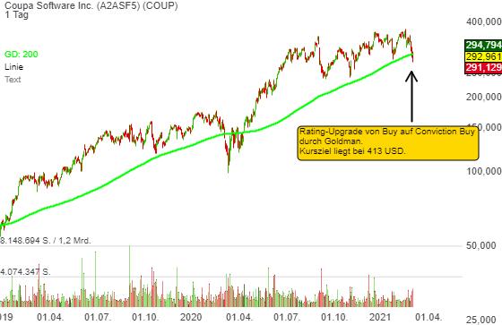 Rebound möglich: Goldman setzt Coupa Soft (COUP) auf Conviction Buy-Liste mit dem Kursziel 413 USD.