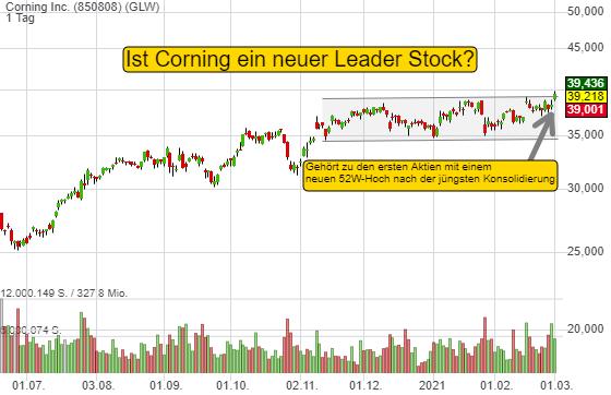 Corning: Eine der ersten Aktien mit neuem 52W-Hoch. Drei Wachstumstreiber, welche den Wert befeuern sollten!