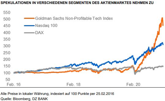 DAX mit neuen Bestmarken: Die wichtigsten Charts zur Rekordjagd und den weiteren Aussichten