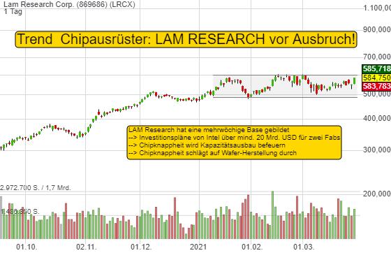 Chipknappheit und Intels Investitionspläne stimulieren die Chipausrüster. Warum LAM Research für Trader interessant ist!