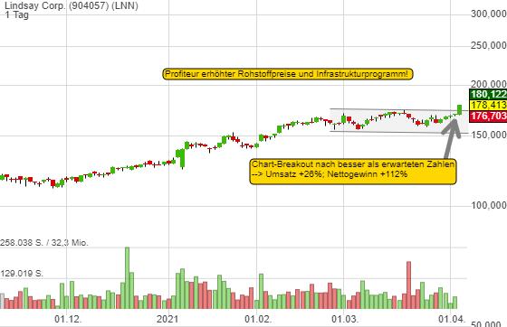 Lindsay Corp: Wie der Konzern von höheren Rohstoffpreisen und einem Infrastrukturprogramms profitiert. Chart-Breakout!