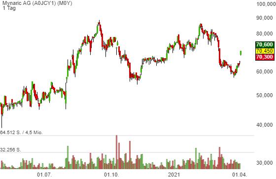 Anlagetrend Space-Stocks: Mynaric plant IPO und Notierung in den USA!