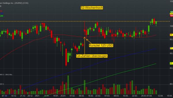 Crown Holdings: Nachfrage nach Getränkedosen ist hoch – KPS Capital-Deal spült nun 1,9 Mrd. Euro in die Kassa!
