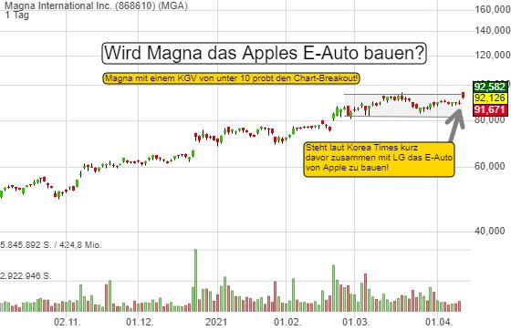 Wird Magna (KGV von unter 10) das E-Auto von Apple bauen? Die Gerüchteküche brodelt. Chart-Breakout!