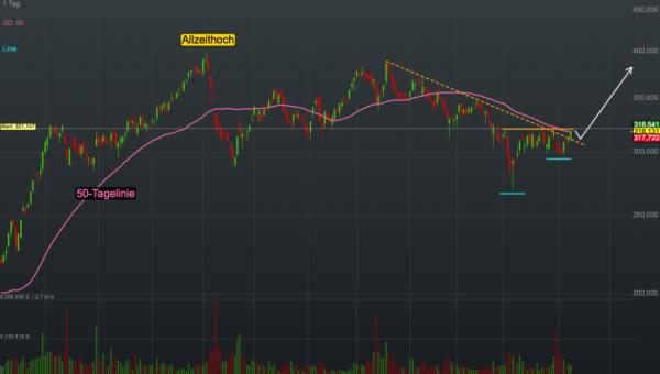 Chartanalyse Lululemon Athletica: Auf das starke Q4-Umsatzwachstum könnte in Kürze der charttechnische Breakout erfolgen!