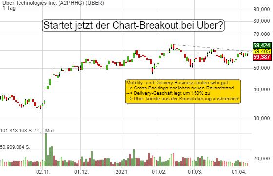 Uber: Bullische Statements zum Verlauf des Mobility- und Delivery-Business. Folgt der Chart-Breakout?