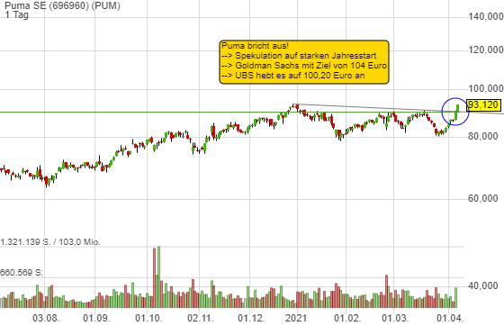 Chart-Breakout bei Puma. Konsum-Profiteur, der einen vielversprechenden Jahresstart verzeichnet haben soll!