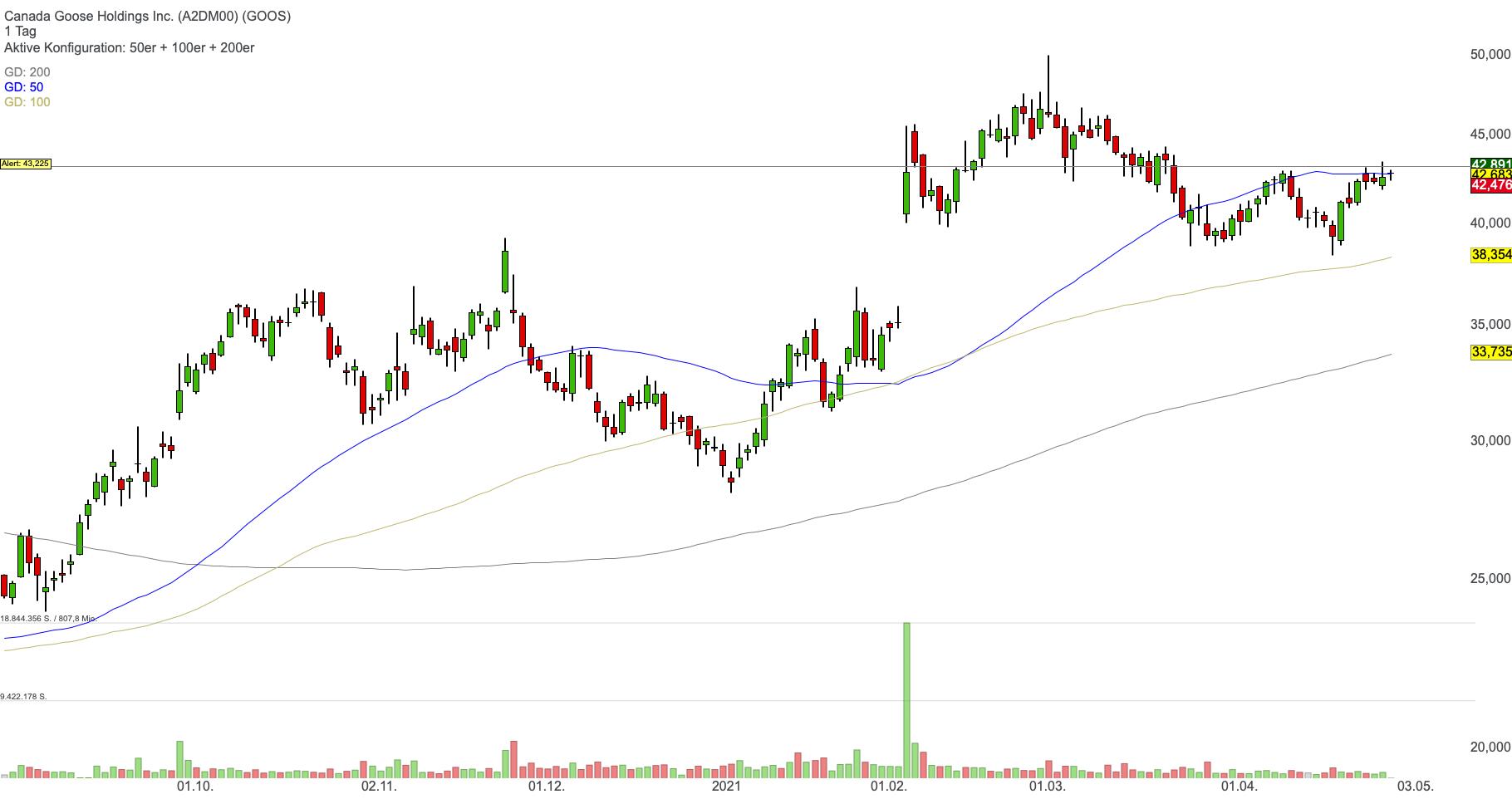 Canada Goose Holdings - Eine interessante Luxus-Aktie mit Wachstumspotenzial!