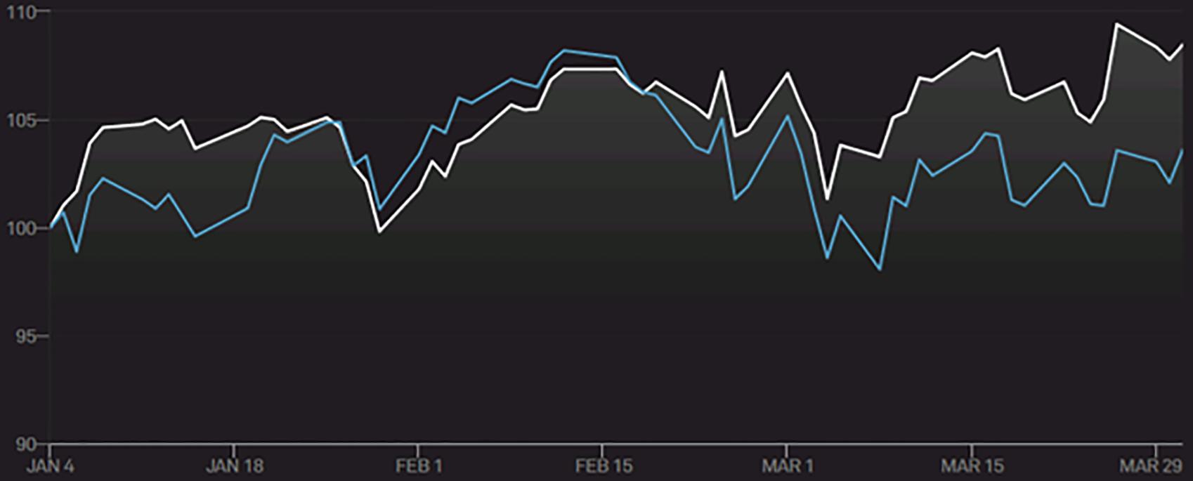 Von wegen Nasdaq-Korrektur: Dividendenerhöhender Techaktien-Index ist auf Rekordjagd – wir stellen die besten Aktien vor