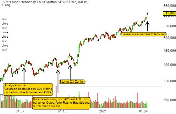 Luxus ist voll im Trend. LVMH wächst in Q1 auf das über Vorkrisenniveau!