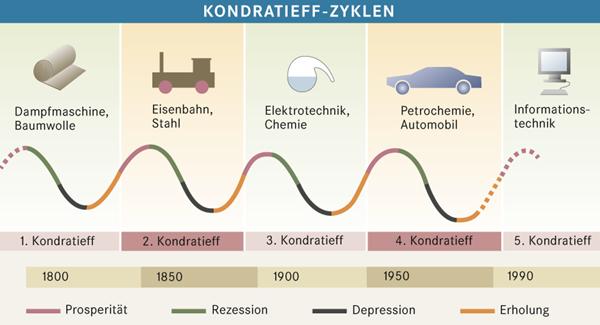 Kondratjew-Zyklen: So steht es aus Anlegersicht um 4 große investierbare Anlage-Megatrends bis 2040
