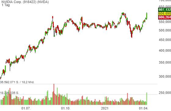 Trendfortsetzung voraus! Nvidia (NVDA) stellt neue Produkte vor und erhöht dank Krypto-Boom die Q1-Prognose!