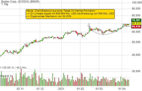 Bruker: Chart-Breakout aus der Tasse mit Henkel. 23%iges Wachstum im Q1 und ein Schuss Chip-Fantasie!