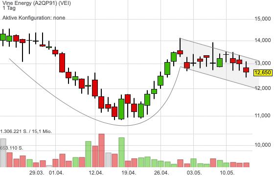 Vine Energy ist neue an der Börse und zeigt ein spannendes Chartmuster!