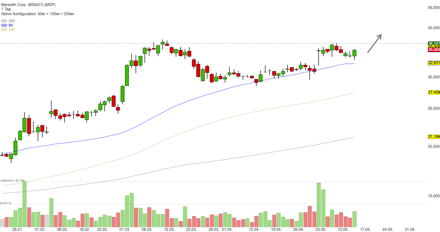 Meredith Corp. - Turnaround-Trade mit hoher Upside!