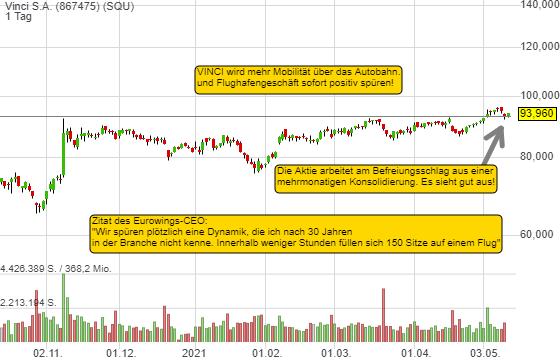 Eurowings spürt eine Nachfragedynamik, die es seit 30 Jahren nicht gab. VINCI profitiert. Chart-Breakout!