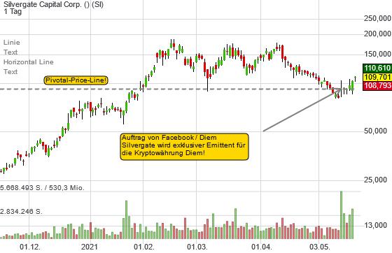 Silvergate Capital löst sich von der Pivotal-Price-Line: Sehr bullishe Price-Action!