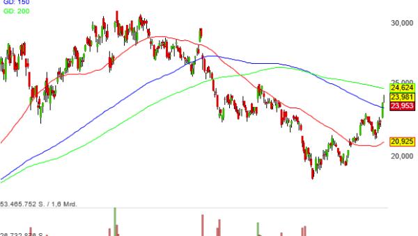 Aktien von Barrick Gold mit guten Chancen auf einen Aufstieg in das Buffett's Alpha Musterdepot