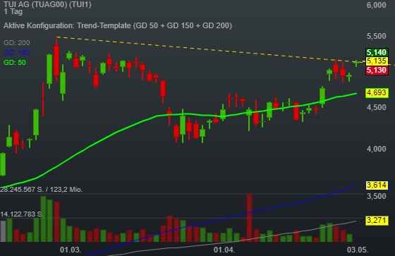 Reopening-Stock TUI setzt zu neuem Trendschub an