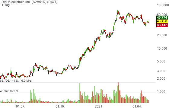 Ethereum hat die Marke von 3.000 USD geknackt. Krypto-Mining-Boom wird weiter anhalten!
