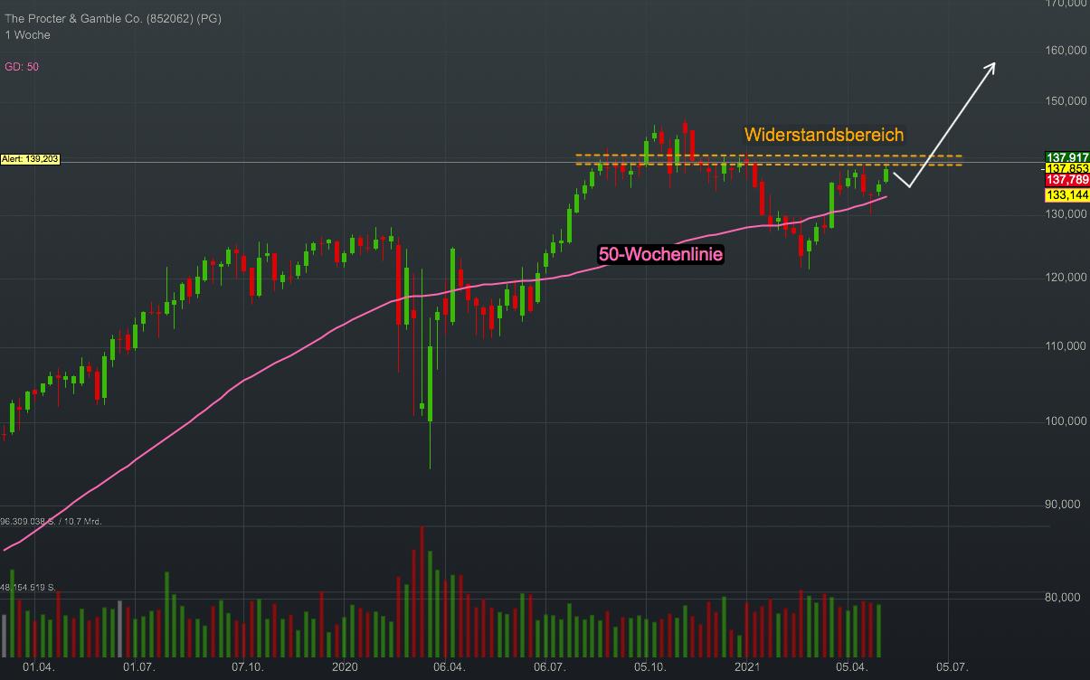 Chartanalyse Procter & Gamble: Steigenden Zinsen und eine anziehende Inflation trifft auf Markenstärke!