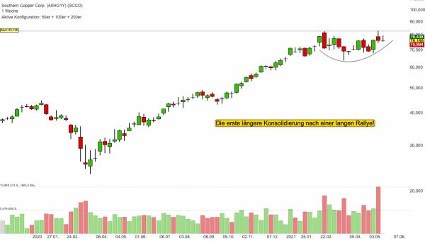 Southern Copper: Langfristige Trading-Chance aus mehrmonatiger Konsolidierung!