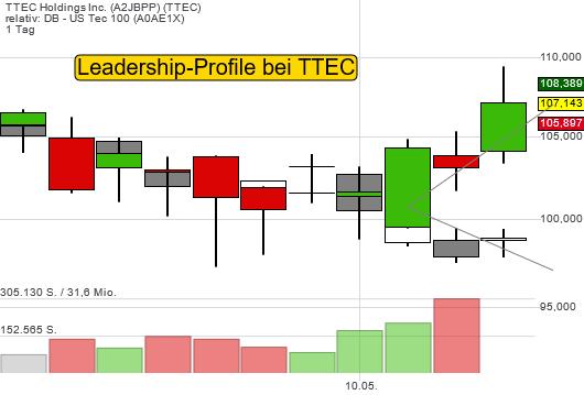 Tenbagger-Aktie TTEC koppelt sich vom Nasdaq-Index positiv ab: Leadership-Profile!