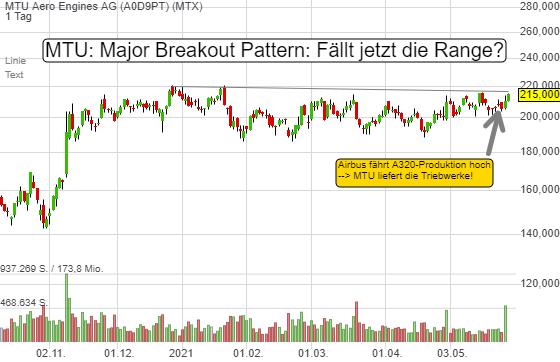 MTU: Major Breakout Pattern! Airbus-Produktionspläne sollten zu höheren Konsensschätzungen führen!