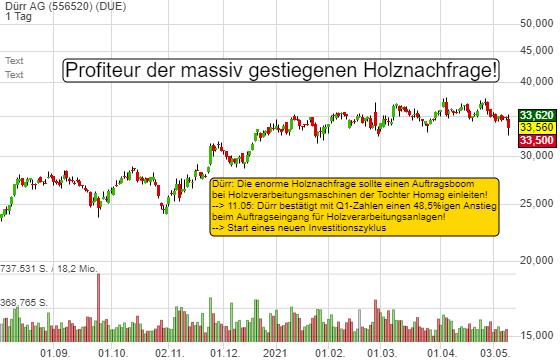 Der neue Investitionszyklus für Holzverarbeitungsmaschinen startet - Ordereingang bei DÜRR +48,5%! Wann zugreifen?