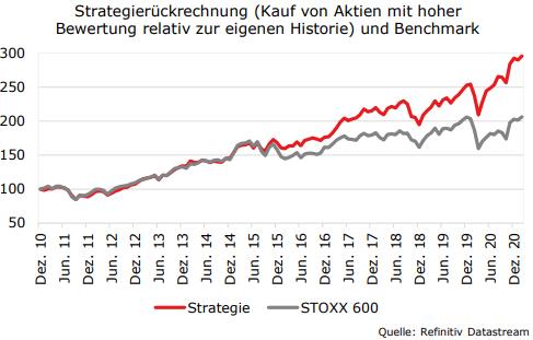 Wichtiges Anleger-Wissen: Warum es Schnäppchenjäger an der Börse schwer haben und welche Auswahlkriterien bei der Aktienauswahl mehr bringen
