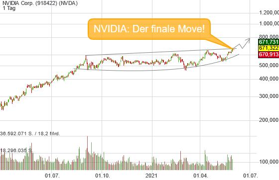 NVIDIA: Der finale Move wurde eingeleitet!