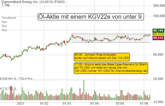 Ölpreis mit 52W-Hoch! Energy Stocks sind der Top-Trend. Diamondback Energy hat ein 8,3er KGV - Chart-Breakout?